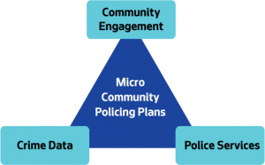 Micro Community Policing Plans