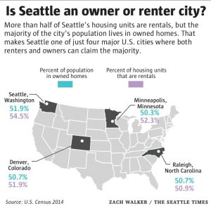 Owner or renter graphic from Seattle Times.August 6 2016