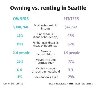 Owner or renter info chart from Seattle Times.August 6 2016